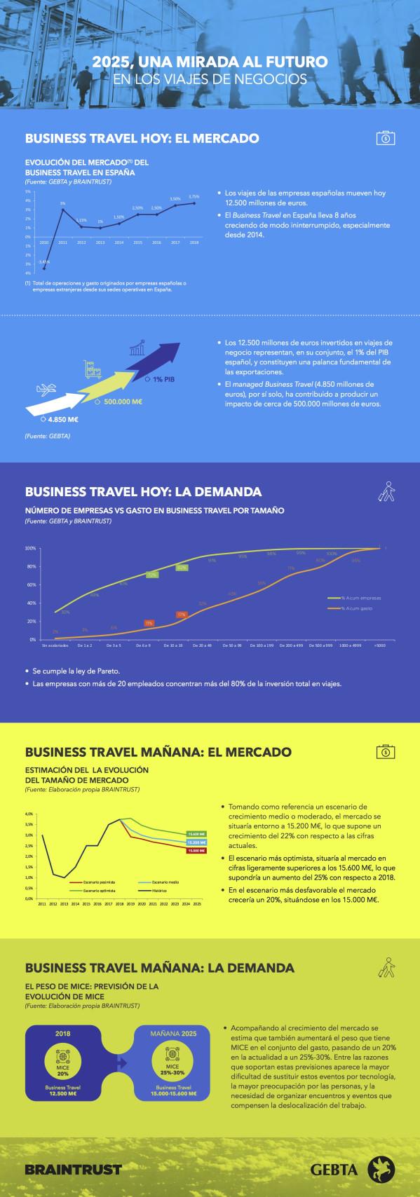 Hi GEBTA Infografia 2025 UNA MIRADA AL FUTURO EN LOS VIAJES DE NEGOCIOS